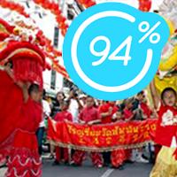 94 процента — Ответы на Китайский Новый Год